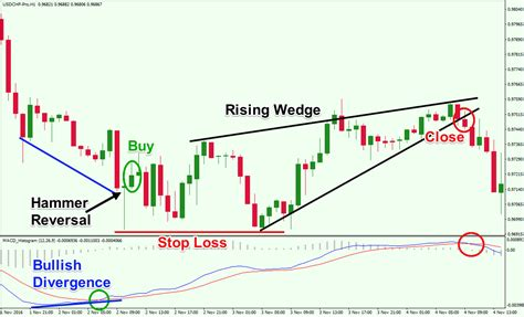 forex divergence tutorial trading with macd simple effective strategies explained