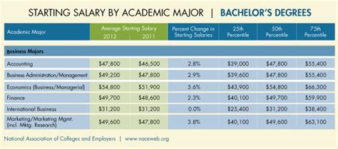 Mba Degree Salary Atlanta by Marketing Major Salary Business Administration June 2015