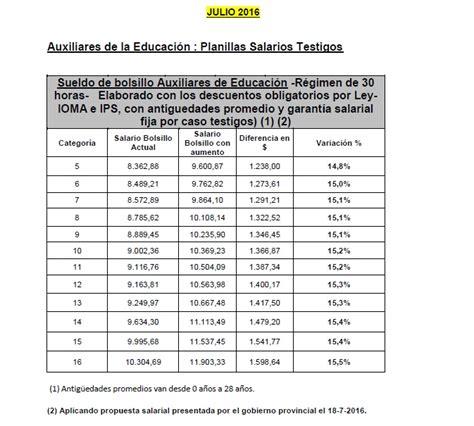 escala salarial empleados estatales 2016 escala salarial julio 2016 ate jun 237 n