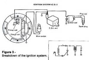 timing is everything basic kart ignition explained part 1 printable article