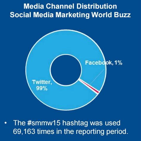 4 Great Posts With The Buzz by How Big Was The Buzz At Social Media Marketing World