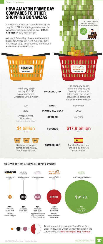 s day prime prime day vs alibaba singles day business insider