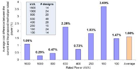 transformer impedance load losses bar chart of the optimum transformer designed no load losses load