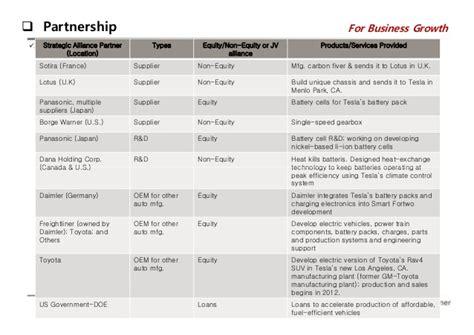 Tesla Partners Tesla Analysis 2014