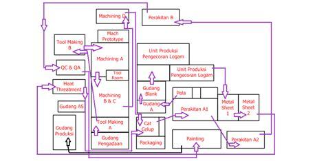 layout produksi apa dan kenapa layout lantai produksi di cv karya