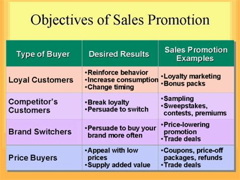 Objectives Sles objectives of sales promotion