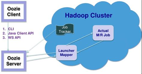 oozie workflow hooked on hadoop apache oozie part 1 workflow with