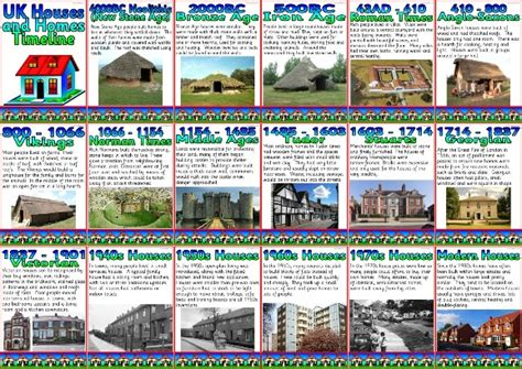 history of houses ks1 and ks2 history teaching resource houses and homes timeline printable classroom