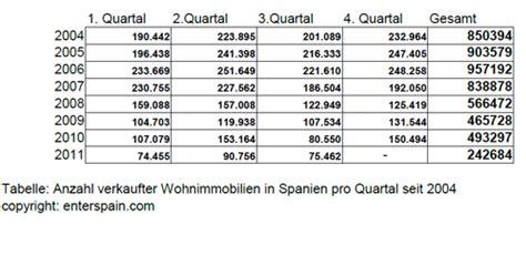 tabelle spanien leben in spanien entwicklung wohnungsmarkt immoblienpreis