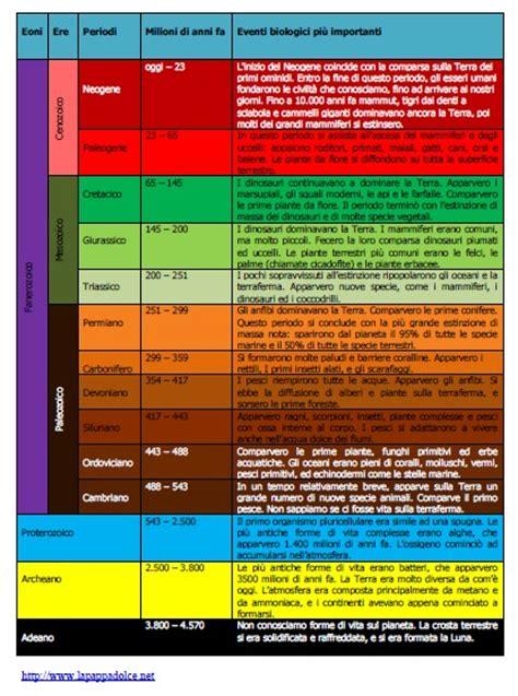 era tabelle 2015 tabelle della comparsa dei viventi sulla terra