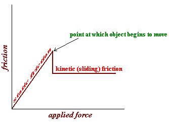 free diagram kinetic friction image collections how