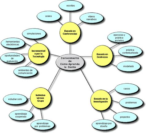 preguntas inteligentes sobre tecnologia eduteka mitica modelo para integrar las tic al