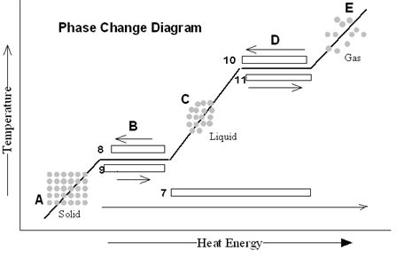 phase diagram worksheet chemfiesta phase change worksheet answers chemfiesta best free