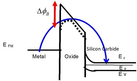 schottky diode thermionic emission materials and processing for gate dielectrics on silicon carbide sic surface intechopen