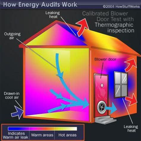 home energy audit building sciences llc
