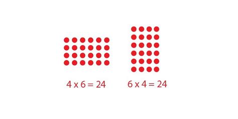 Perkalian Itu Asyik Menyenangkan 6 x 4 atau 4 x 6 ini penjelasan sederhana dari yohanes