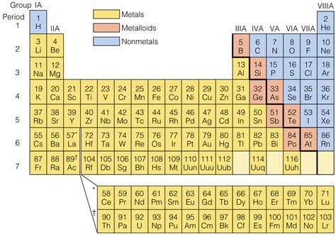 Metals Nonmetals And Metalloids Periodic Table by New Periodic Table Metals Transition Metals Nonmetals