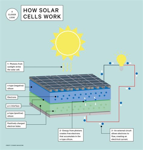 power solar cell how solar cells turn sunlight into electricity cosmos