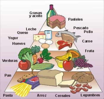 piramide de alimentos el de victor la pir 225 mide de los alimentos