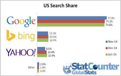 U Of O Find 구글 美검색시장 점유율 처음으로 75 밑돌아 아시아경제