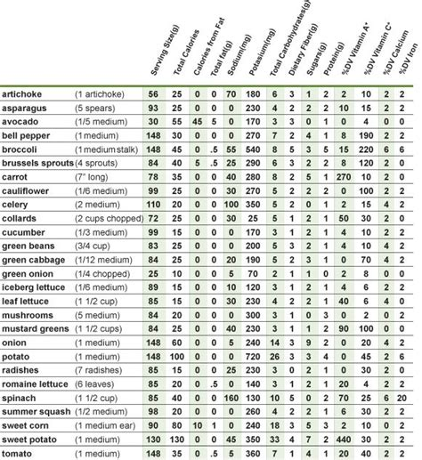 Vegetable Calorie Chart What Are Calories Metabolism Table Nutrition