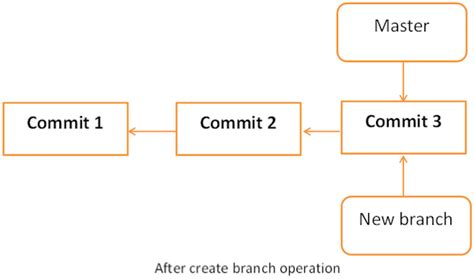 git tutorial clone branch git quick guide