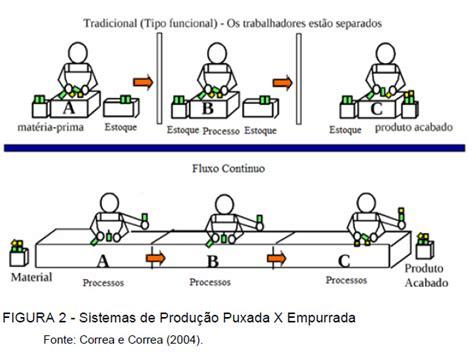 layout processo produtivo ietec categoria