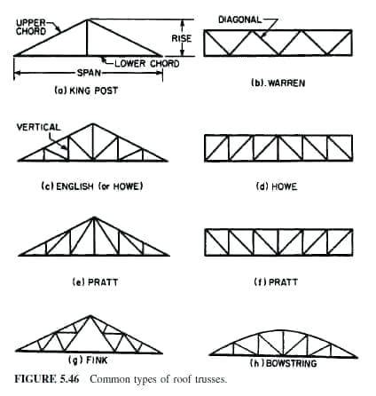 design of steel structures nptel pdf roof truss design automated products office location roof