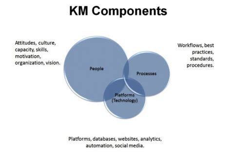 design knowledge management system for organization getting started with knowledge management elearning industry