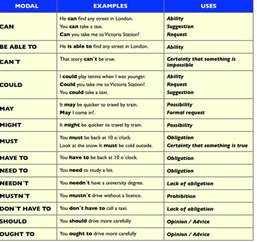 modal verbs list in pdf images