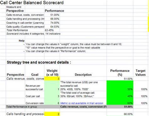 call center scorecard template using a balanced scorecard approach to measure performance
