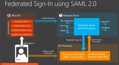 id馥 am駭agement bureau announcing support for saml 2 0 federation with office 365