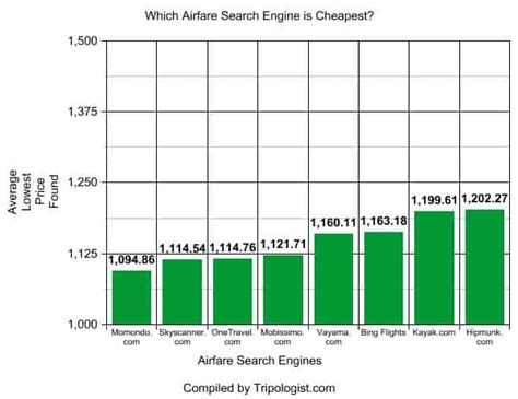 cheapest airfare search engine  data doesn