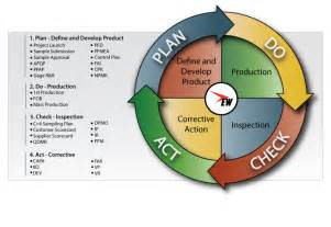 Plan Do Check Act Template by How To Implement The Pdca Cycle Plan Do Check Act Free