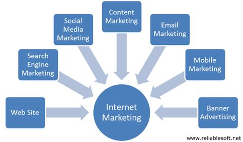 Web Marketing Business by Marketing Tips For Small Business Owners