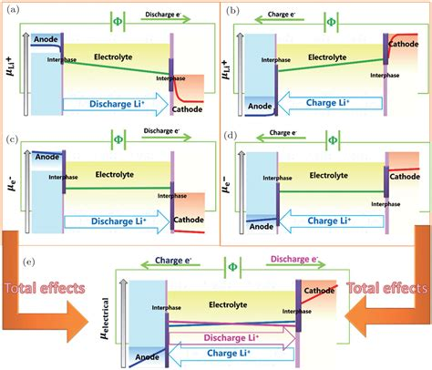 article design thinking helping hr simplify complex workplaces brief overview of electrochemical potential in lithium ion