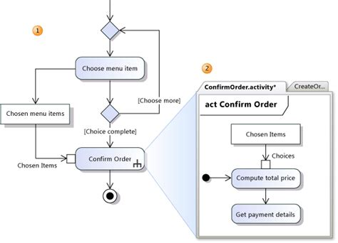 how to make activity diagram in visio uml visio 2013 describing sub activities with call