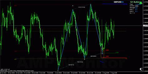 pattern trading software harmonic trading forex tsd trading strategies software