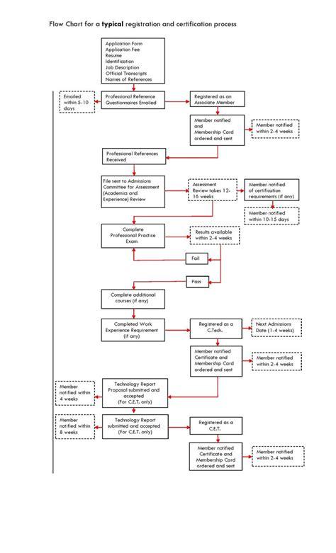registration process flowchart oacett registration certification process