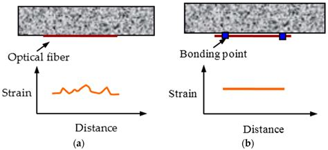 an introduction to distributed optical fibre sensors series in fiber optic sensors books sensors free text distributed optical