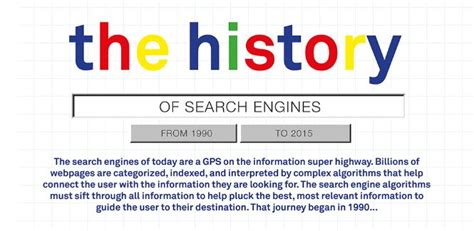 International Search Engines Complete History Of Search Engines Infographic