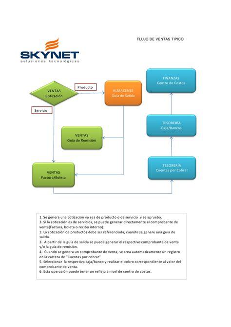 preguntas faciles de contabilidad flujo de compra y venta con skynet erp