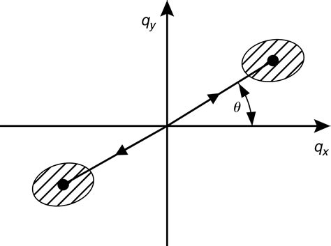 pattern formation in nonequilibrium systems chapter 2 cross and greenside book