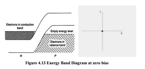 tunnel diode in detail tunnel diode esaki diode study material lecturing notes assignment reference wiki description