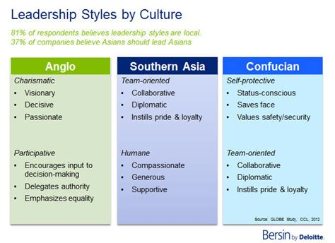 leadership and talent challenges in asia it s different