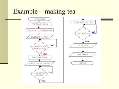 Process Of A Cup Of Tea Testbig by Flowcharts Ppt