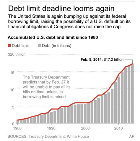 us debt ceiling house passes debt ceiling increase hamodia and