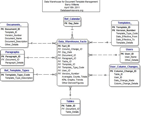 database design document management system a data warehouse for document template management