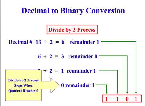 converter decimal to binary easy binary to decimal conversion binarie trading brokers