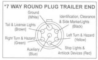 semi 7 pin trailer wiring diagram semi get free image
